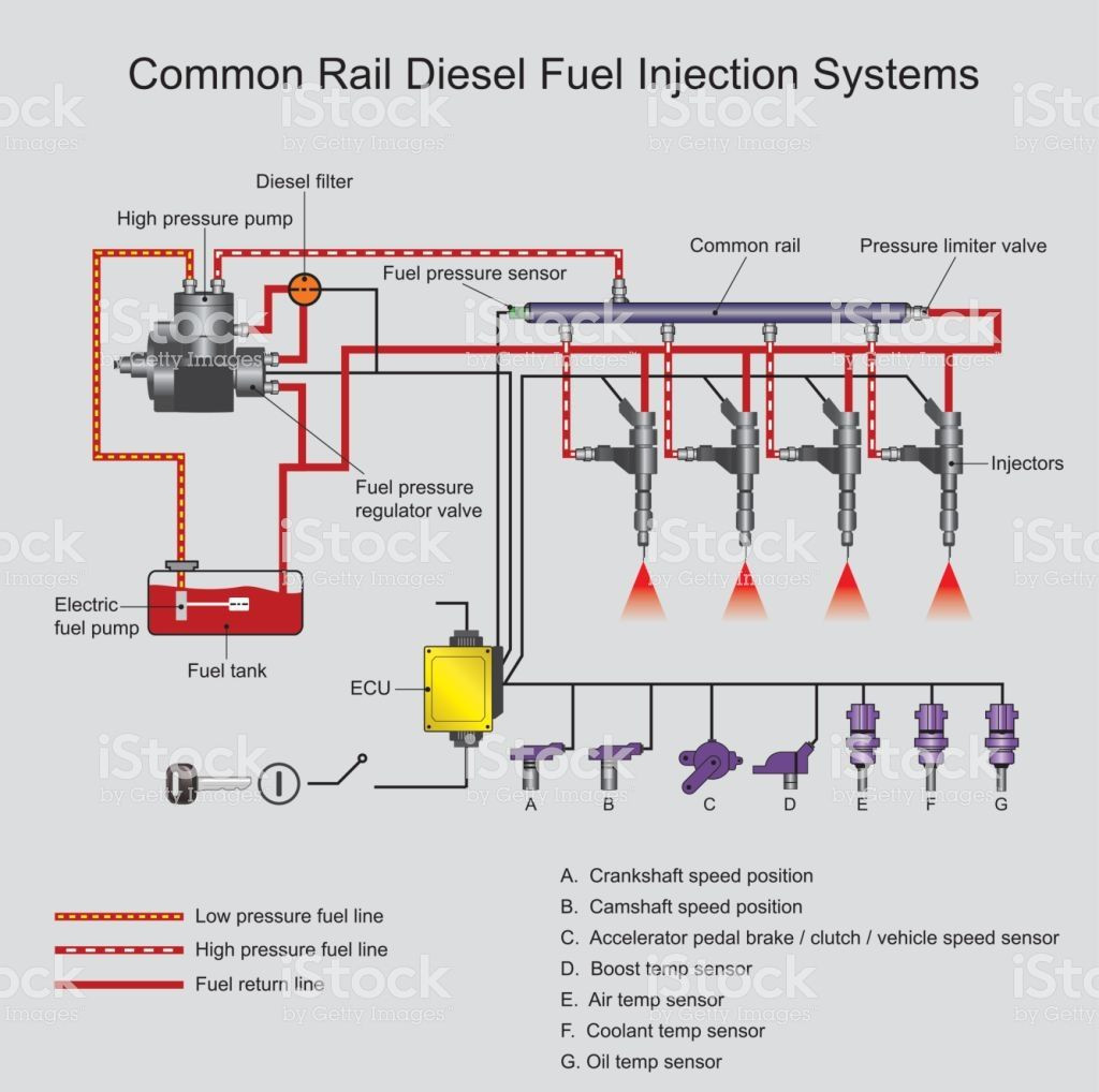 Common Rail Direct Fuel Injection Is A Direct Fuel Injection System Common Rail Fuel Injection Diesel