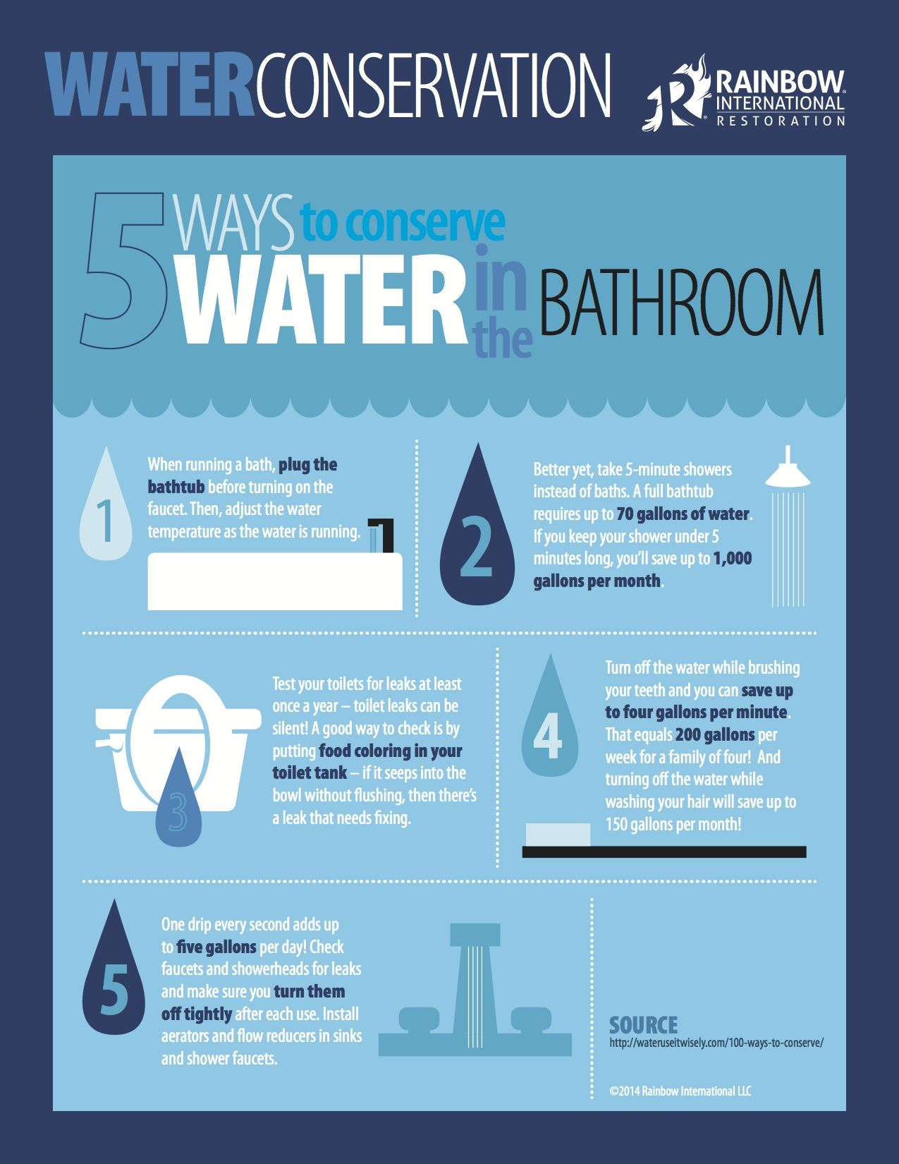 Please visit our blog for more tips on conserving water for How to conserve water at home