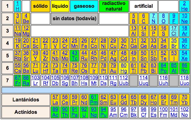 Httpciencianettablaml periodic table of elements in httpciencianettablaml periodic table of elements in urtaz Images