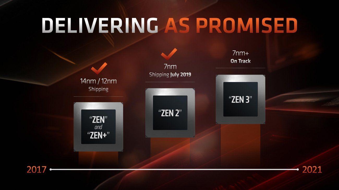 Amd Zen 3 600 Series Chipset Will Have Usb 4 0 Support In Late 2020 In 2020 Amd Zen School Website