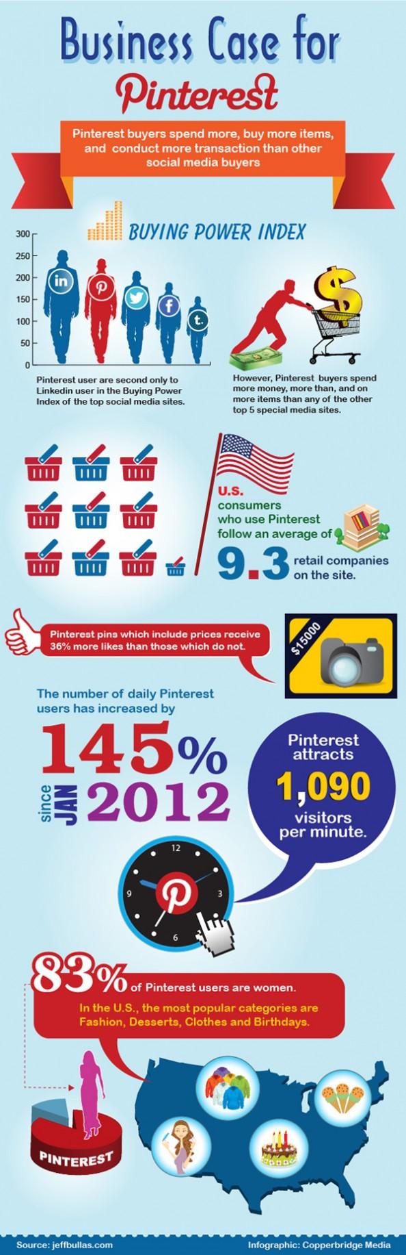 Business Case for #Pinterest: Fact or Fluff?
