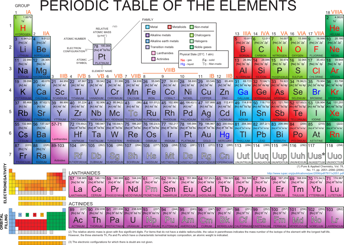 Periodic Table Is A Must