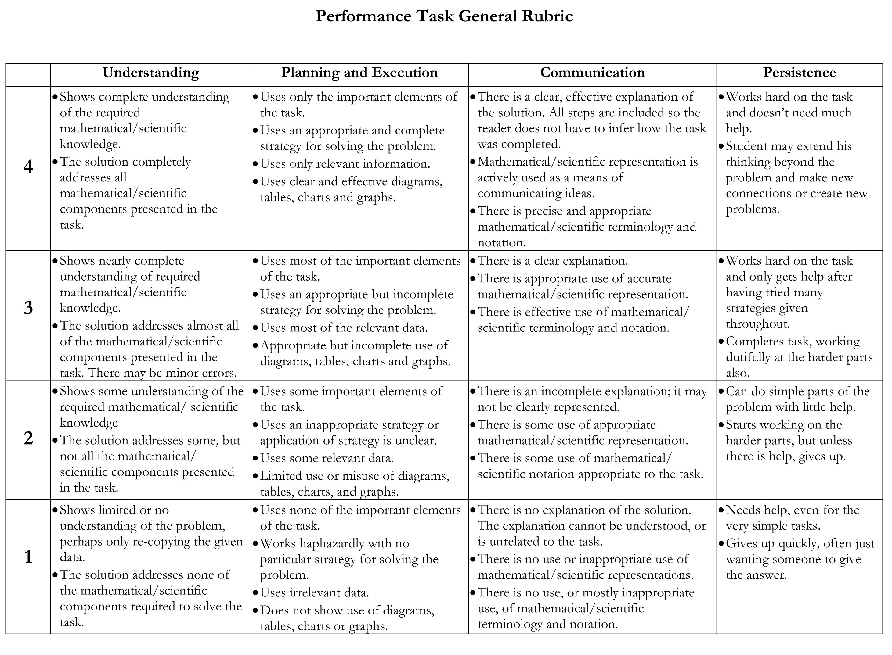Performance Task Rubric. Assessment. *I like the different aspects ...