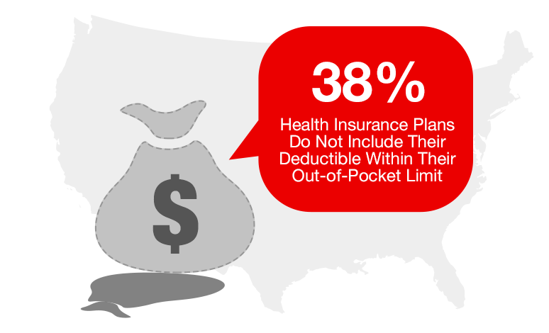 38 Of Health Insurance Plans Out Of Pocket Costs Fail Aca