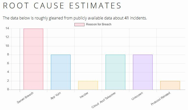 RT sbmeunier: #Blockchain Graveyard - rootcause analysis of 41 incidents  #fintech #cybersecurity  https://t.co/8gQ1BJ2nQh
