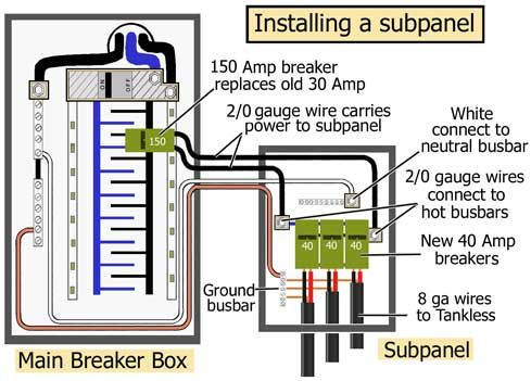 install subpanel for tankless electric garage organization rh pinterest com wiring a subpanel from a subpanel wiring a sub panel breaker box