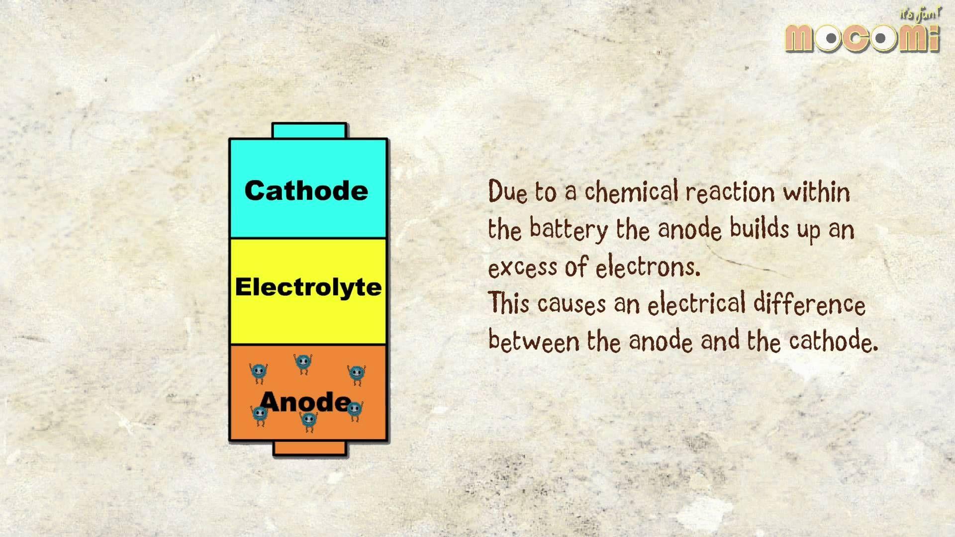 How Do Batteries Work