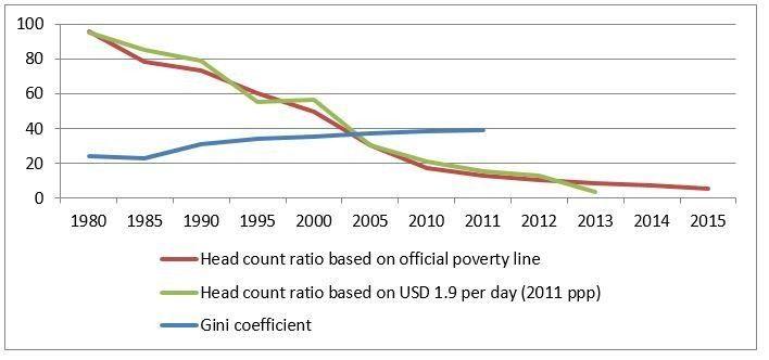 World Economic Forum On Twitter Gini Coefficient World Economic Forum Poverty