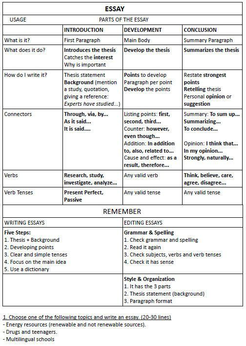 How To Write An Essay Exercise This Is An Excellent Site For  How To Write An Essay Exercise This Is An Excellent Site For  English Teachers So Many Work Sheets And Activities For Every Grade  Level Essay Paper Writing Service also Narrative Essay Papers How To Write A College Essay Paper