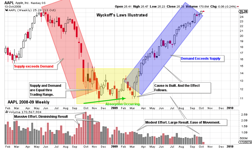 Volume And Price As Basis Of Wyckoff Method Supply Demand