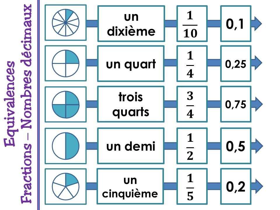 Equivalences fractions et nombres décimaux - Cm2 | Les ...