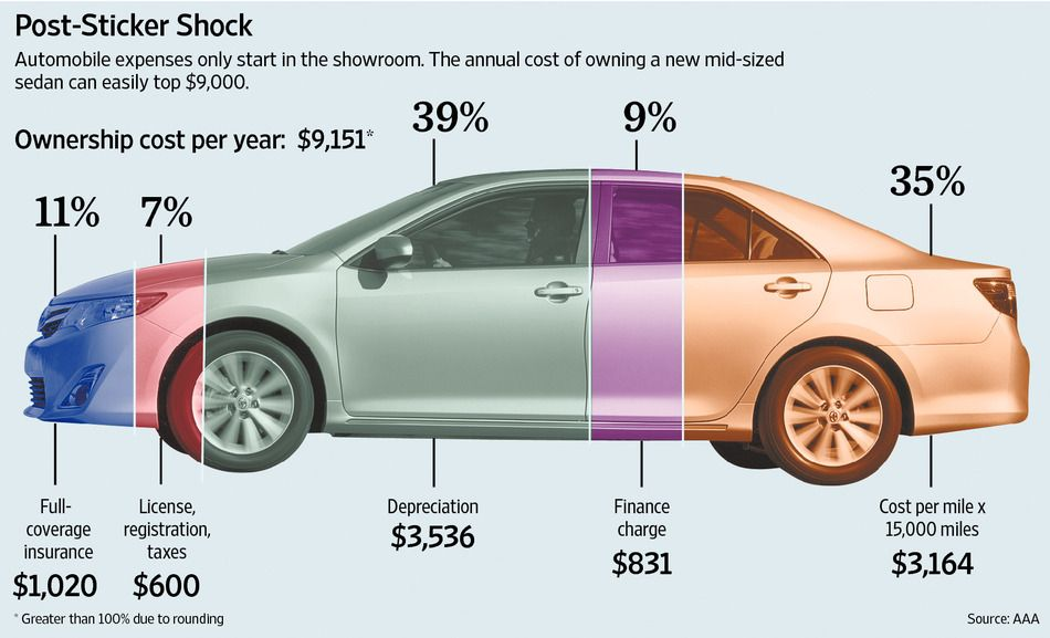 Mercedes Or Ford It Costs A Lot More Than You Think Car Cost