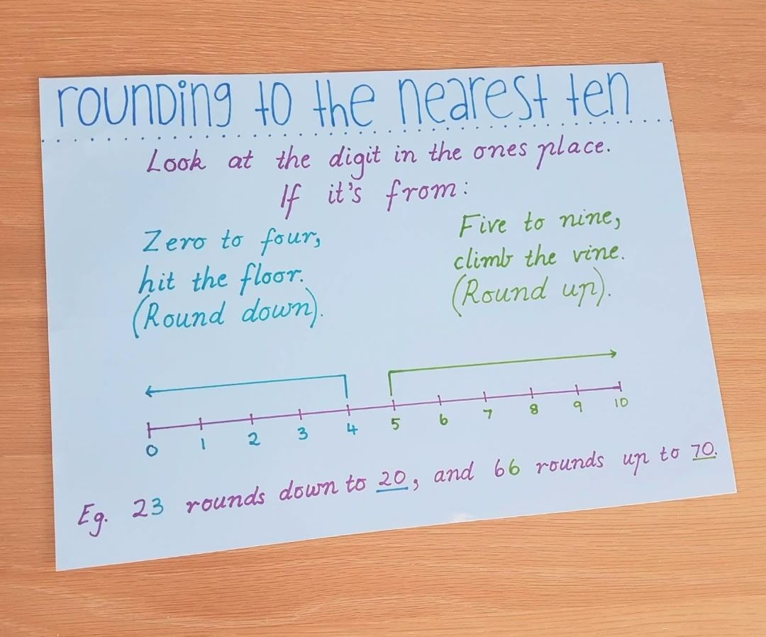 Rounding To The Nearest 10 Anchor Chart Math