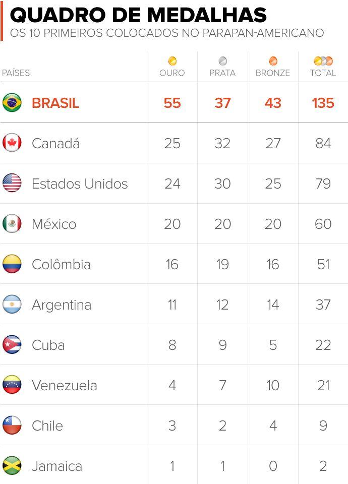 Confira o quadro de medalhas dos Jogos Parapan-Americanos 2015  globoesporte 7fd4ba2d068ec
