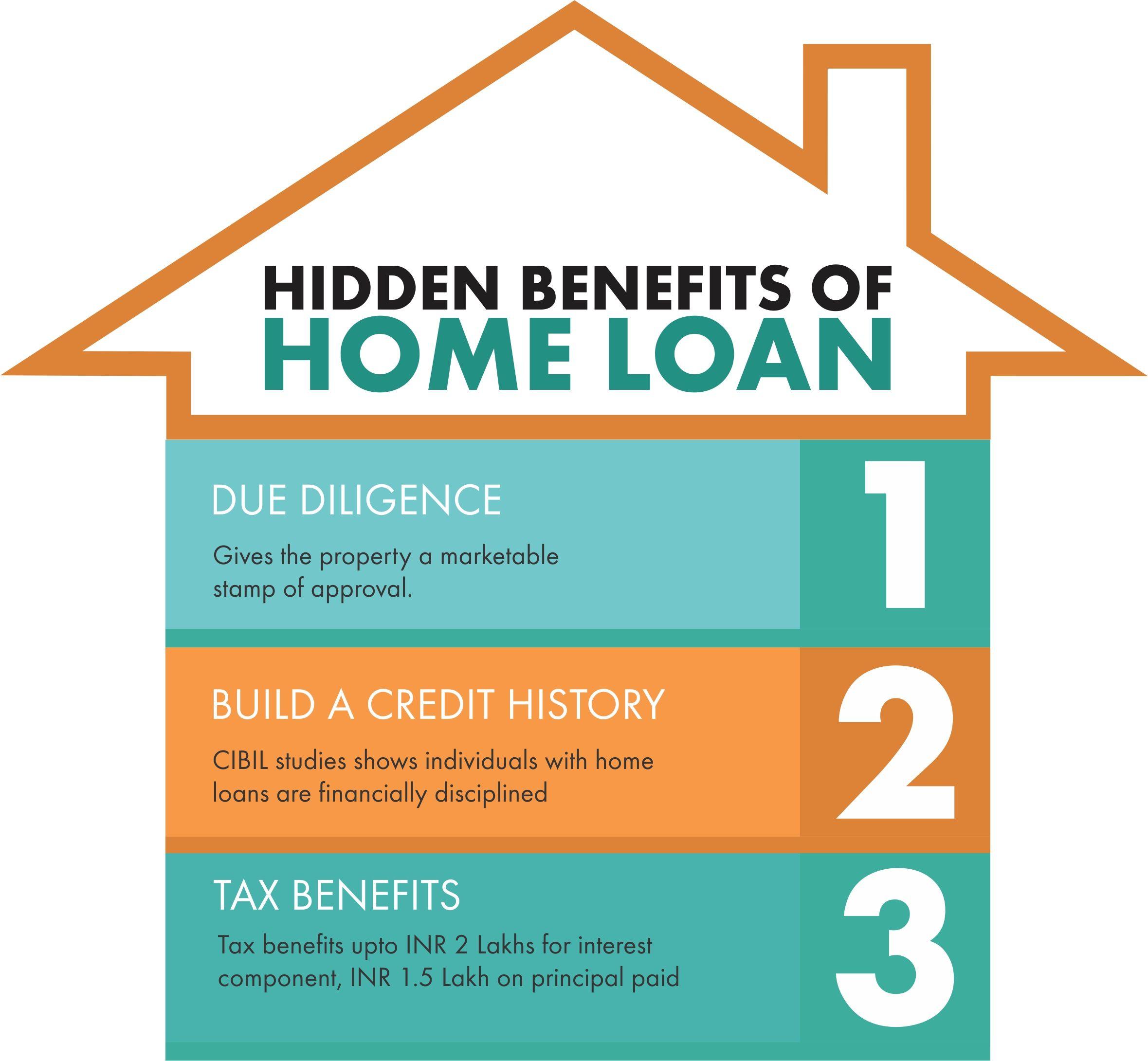 All Loan Home Loan Personal Loan Loan Against Property Business Loan Easy Loan Rate Off Interest Home Loan Easy Loans Home Renovation Loan Loan Rates