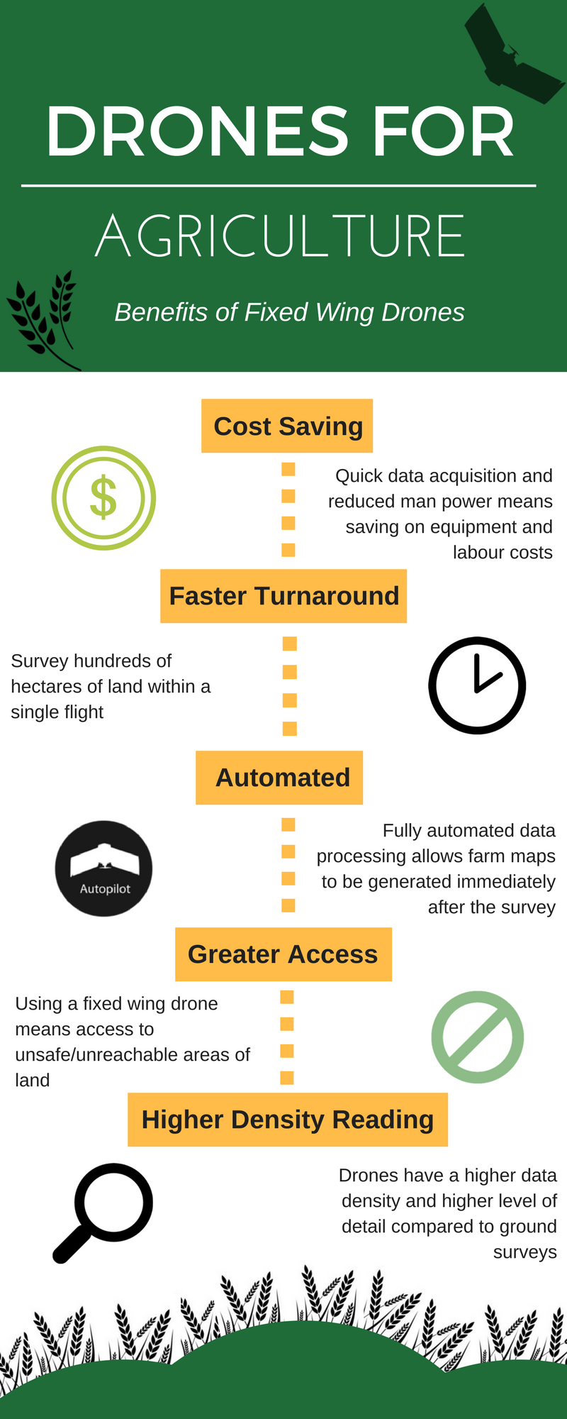 Drones for Agriculture #infographic | Drones in 2019
