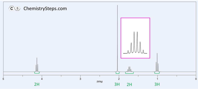 NMR Spectroscopy Practice Problems StepbyStep (With