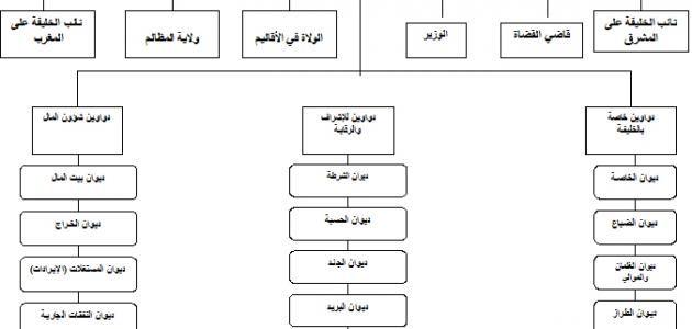 من هم خلفاء الدولة العباسية Website Resources Diagram