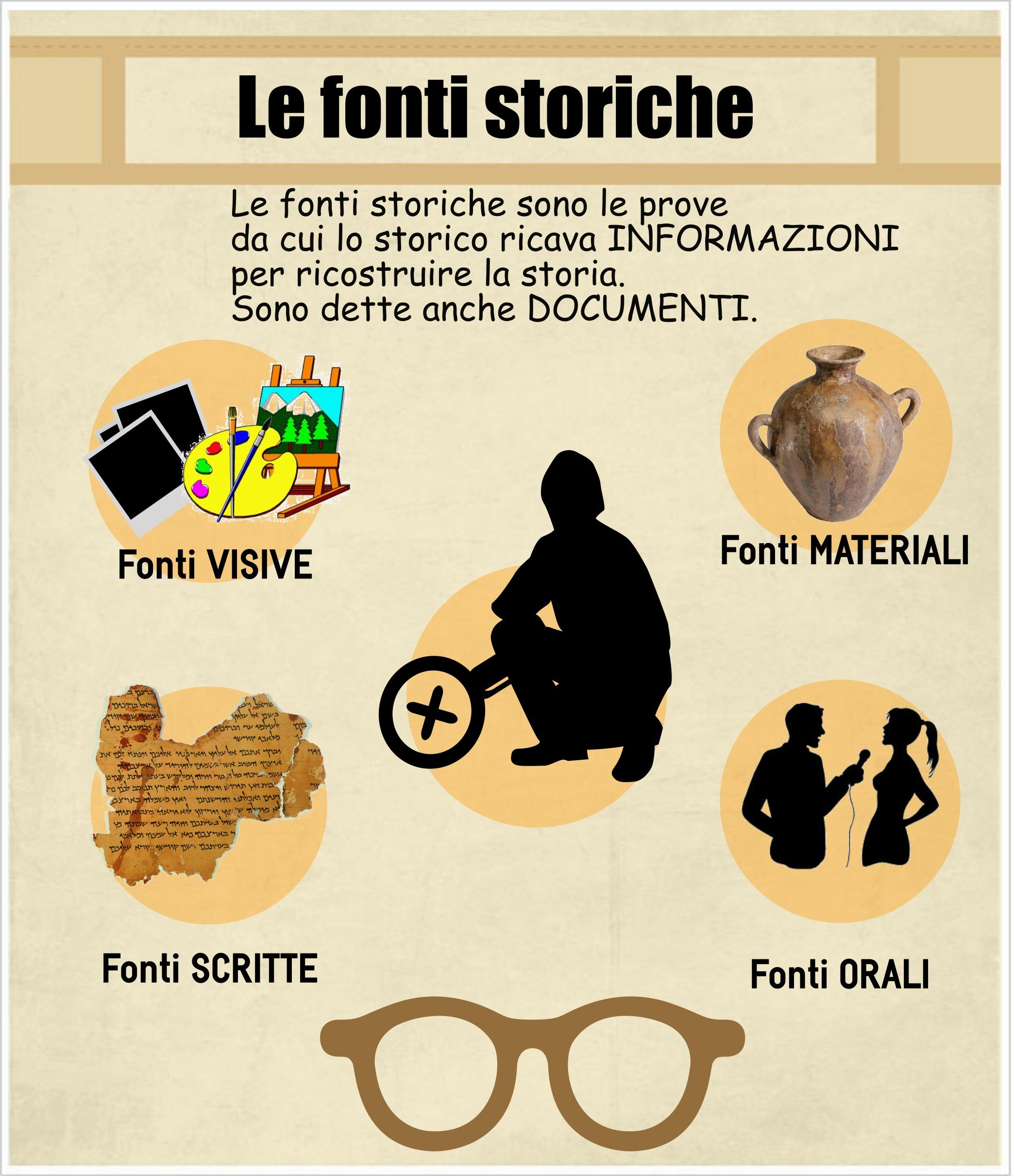 1 Le Fonti Storiche Lessons Tes Teach