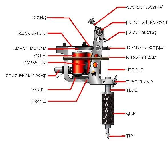 Setting up Tattoo Machine | tattoo | Coil tattoo machine, Tattoo ...