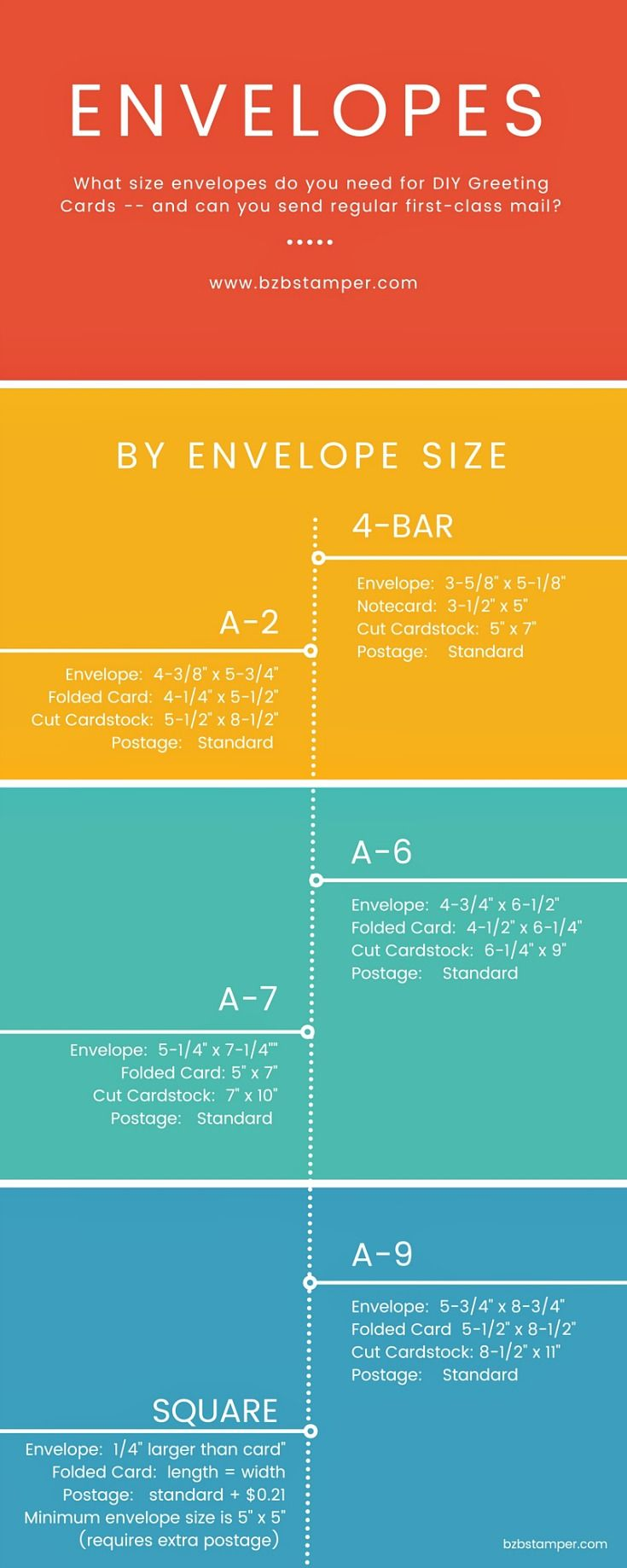 Envelopes for your diy greeting cards bzbstamper my blog infographic on envelope sizes chart for diy greeting cards ever wondered what size envelope to use on your diy greeting cards this handy dandy chart will m4hsunfo