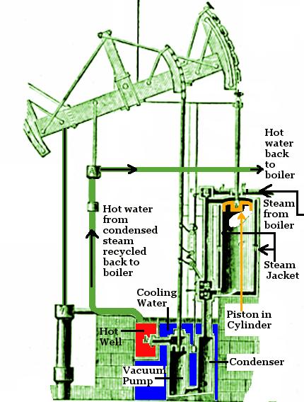 James Watt Steam Engine | steam engines | Pinterest | James watt and