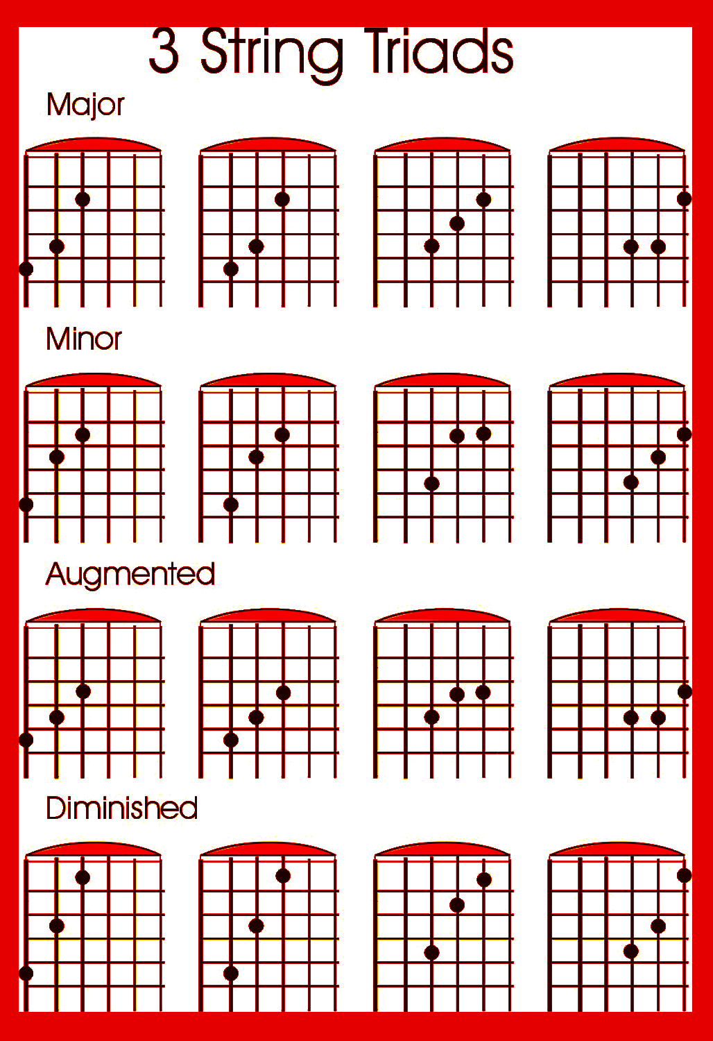 Tips To Learn The Guitar Fret Board Guitars Soloing And Guitar Chords