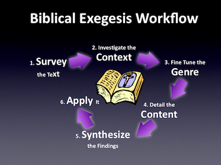 Image result for EXEGESIS