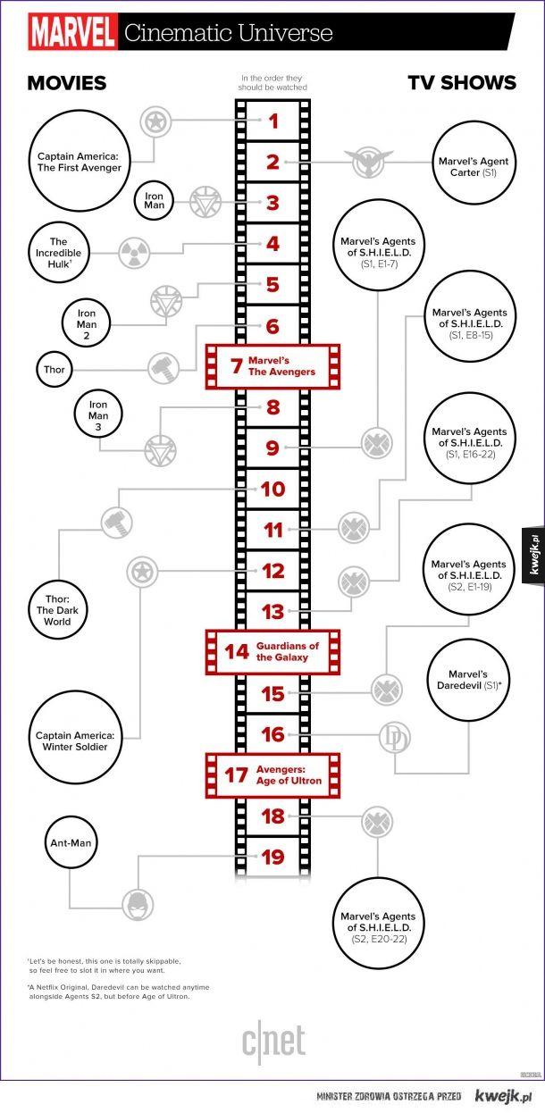 Kwejk Pl Najlepszy Zbior Obrazkow Z Internetu Marvel Cinematic Universe Movies Marvel Timeline Marvel Cinematic Universe Timeline