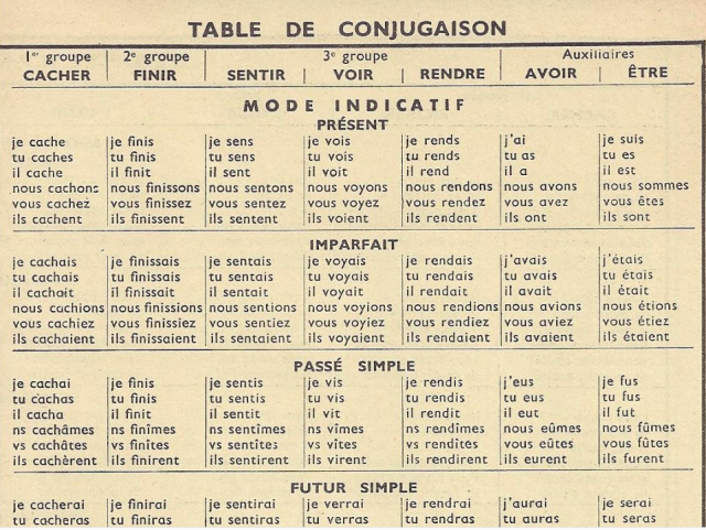 What is a list of french verb conjugations french verbs for Table o present libramont