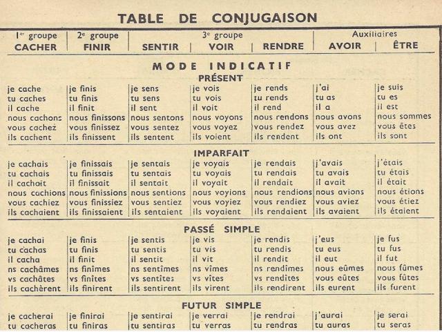 Spanish Verb Conjugation Chart | Study.com