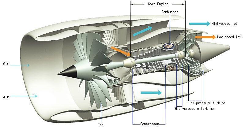 different types of jet engines Google Search – Jet Turbine Engine Diagram