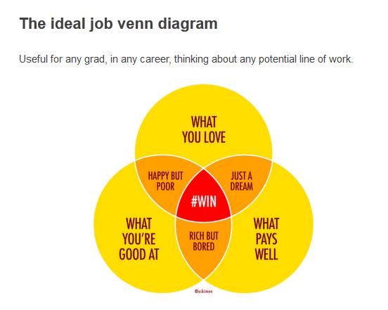 Venn Diagram To Choose A Career