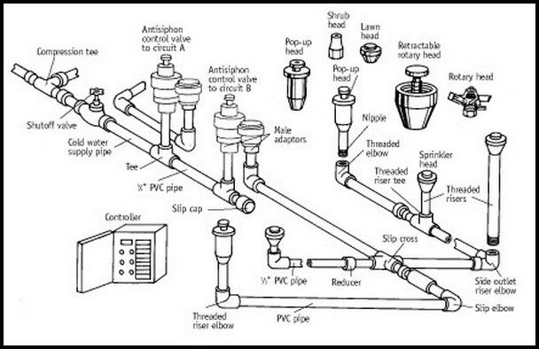drip irrigation parts diagram