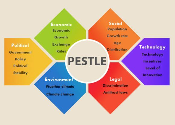 Pestle analysis template 1 pestle analysis templates for Pestel analysis template word