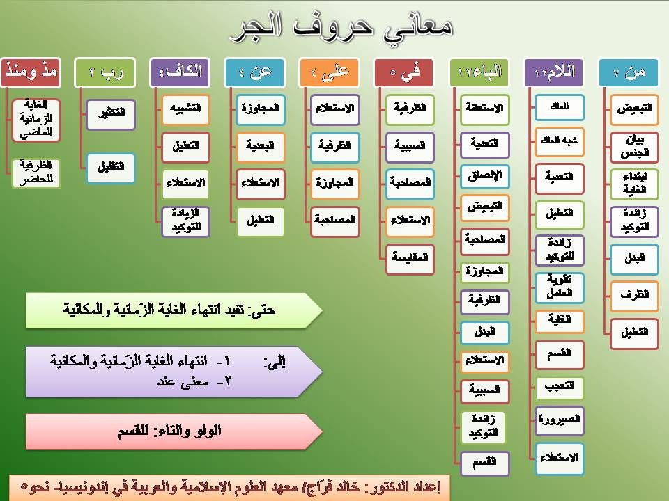 Pin By Safia Almahjoobi On لغتي هويتي Learn Arabic Online Learn Arabic Language Learning Arabic