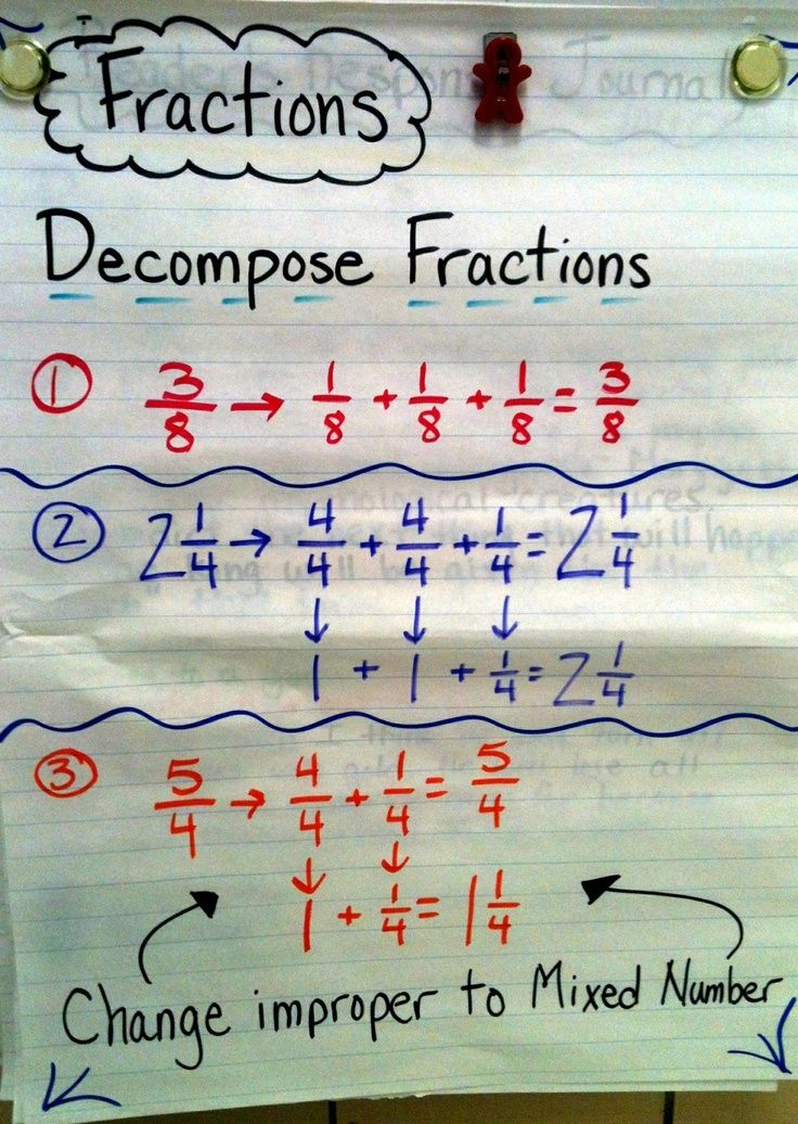 how to decompose a fraction 4th grade