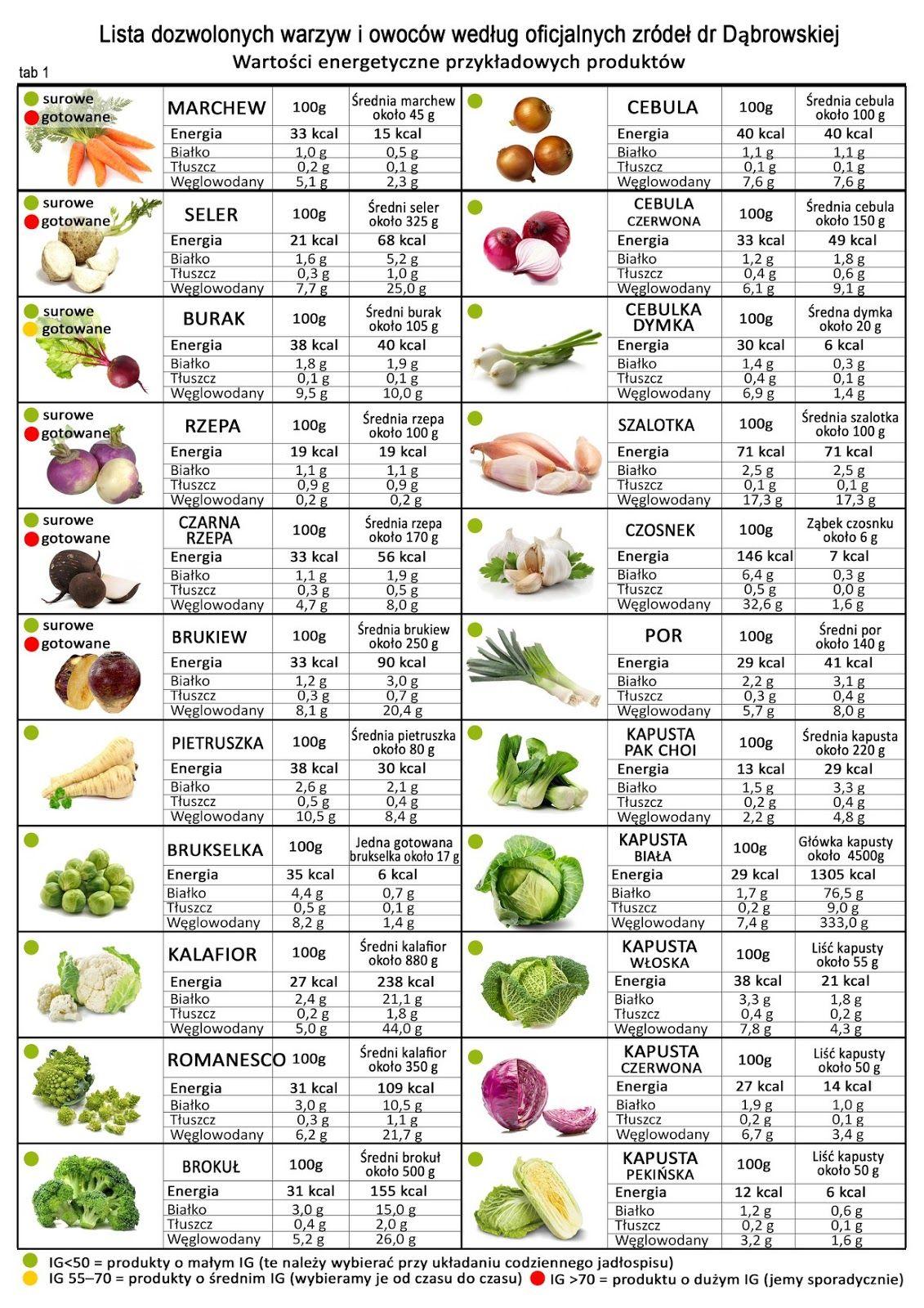 Dieta o niskim indeksie glikemicznym – efekty, jadłospis, przepisy - sunela.eu