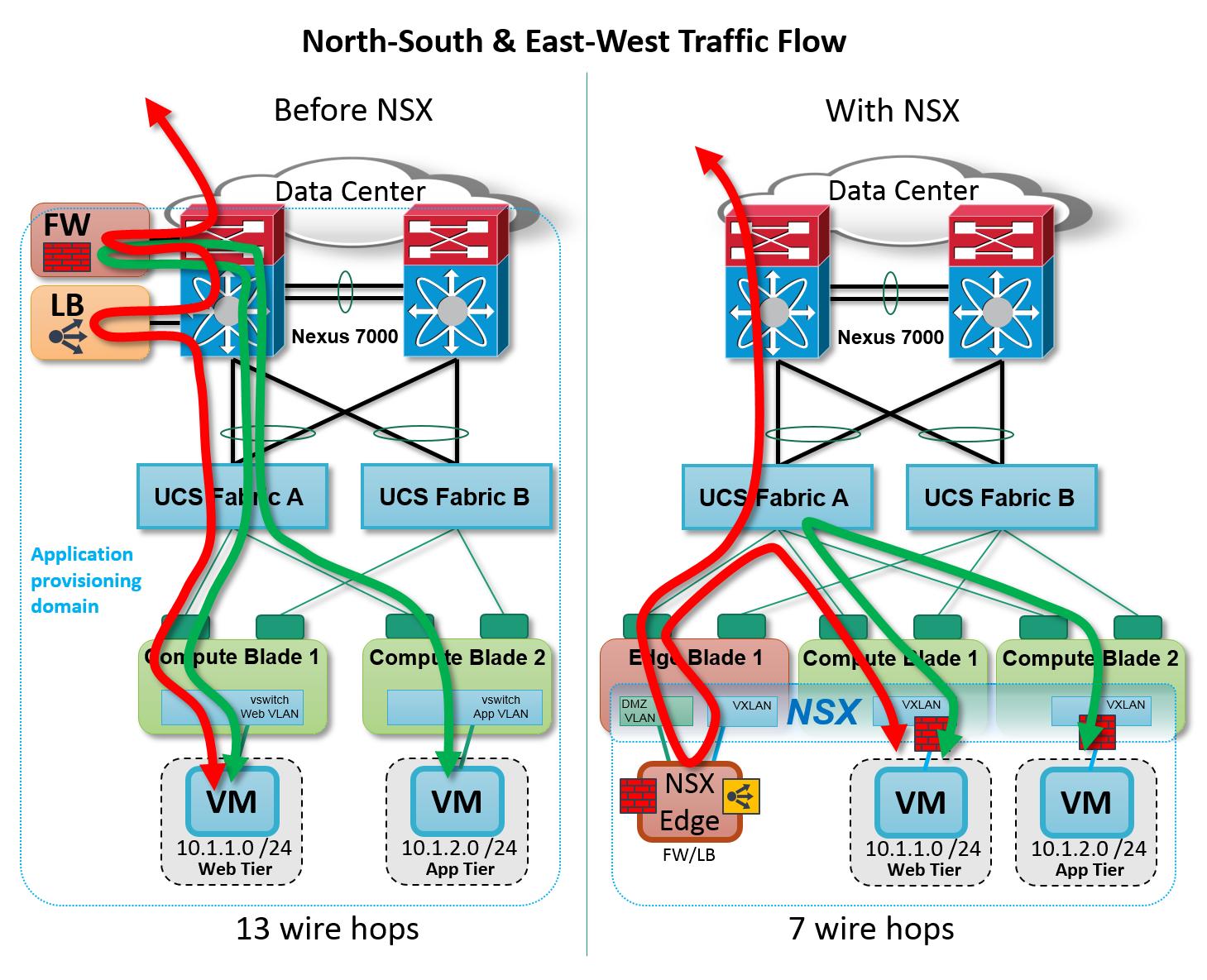Bradhedlund Vmw Blog Nsx Cisco Nsx Cisco Traffic Flow Multi Host V3 Png 1459 1185 Cisco Networking Computer Network Ccna