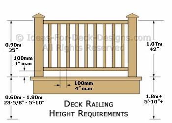 Deck Railing Height Diagrams Code Tips In 2020 Deck Railing