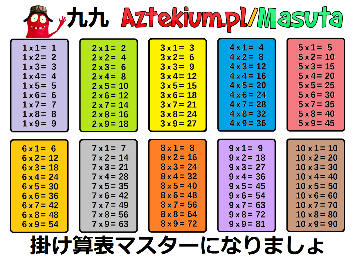 Multiplication tables printable pinterest multiplication multiplication table - Multiplication table interactive ...