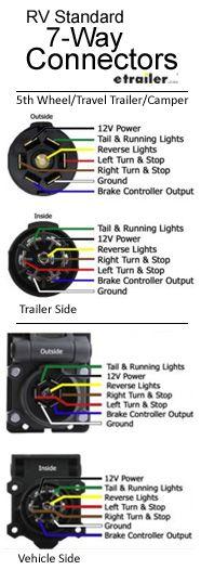 7 Round Wiring Diagram : round, wiring, diagram, There, Types, 7-way, Connectors,, Round, Standard, Connector, Trailer, Wiring, Diagram,, Camper, Trailers,