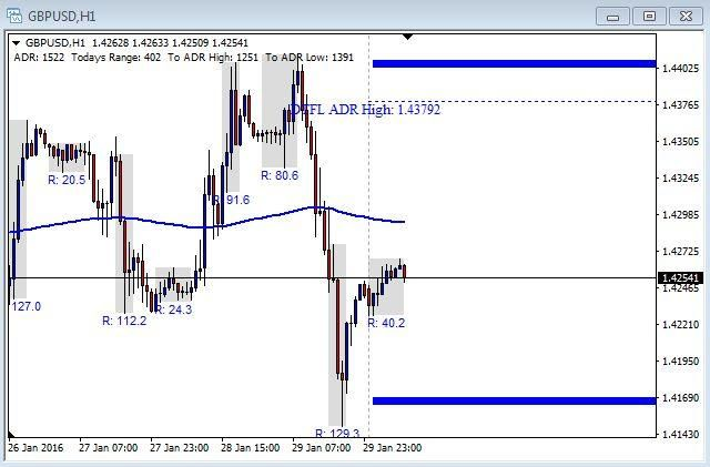 Usd Jpy Live Chart Forexpros