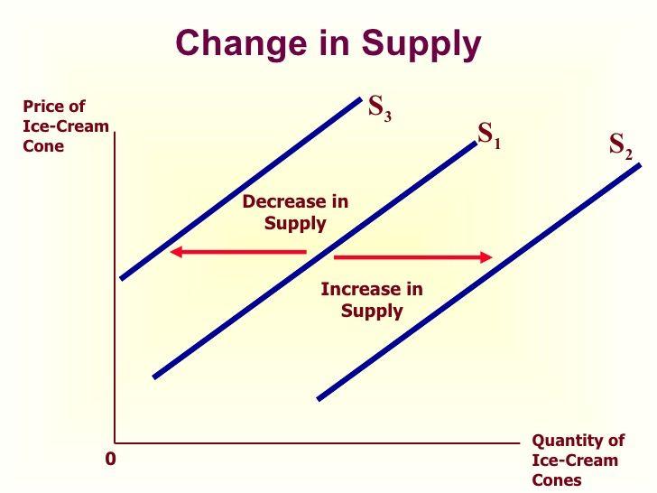 Change In Supply Economics Supply Economy