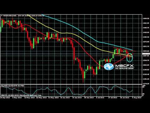 How to analyse gold forex