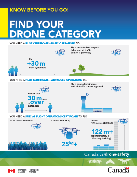 Find your category of drone operation Transport Canada