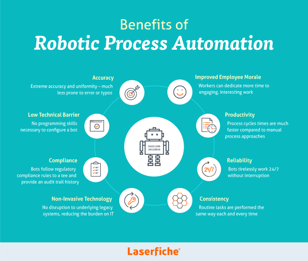 Robotic Process Automation Rpa Using Uipath Automation Information Technology Services Robotic Automation