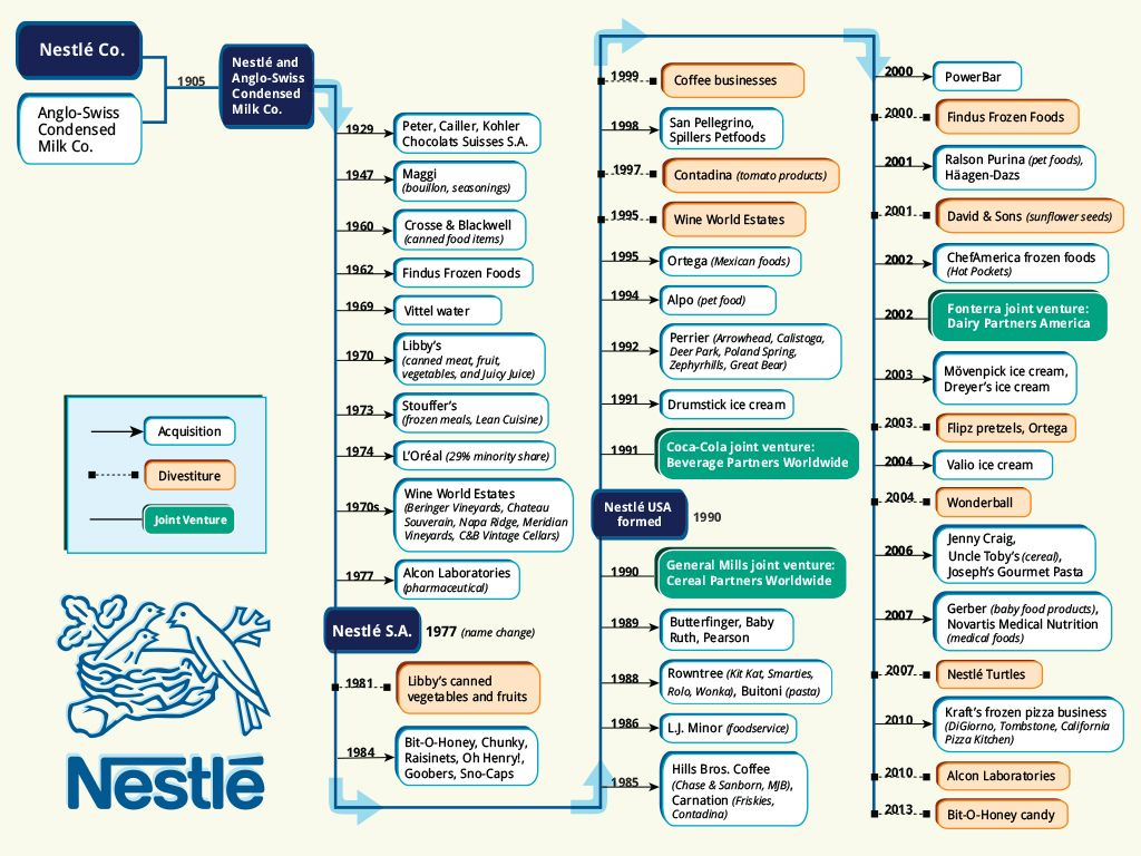 Nestlé one of the biggest monopolies ; owns the highets