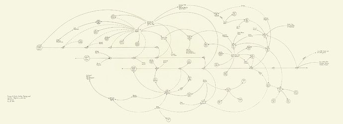 Experimental music notation resources Process lines