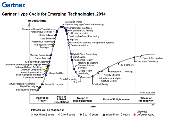 Digital Business Technologies Dominate Gartner 2014 Emerging Technologies Hype Cycle Big Data Cloud Computing Data Science